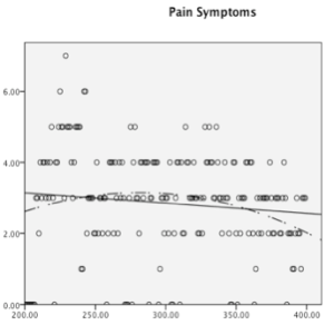 Number of pain symptoms per day decreases over time